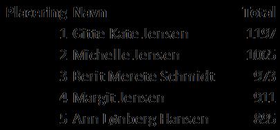 Klubmesterskab 2005. Resultater damer